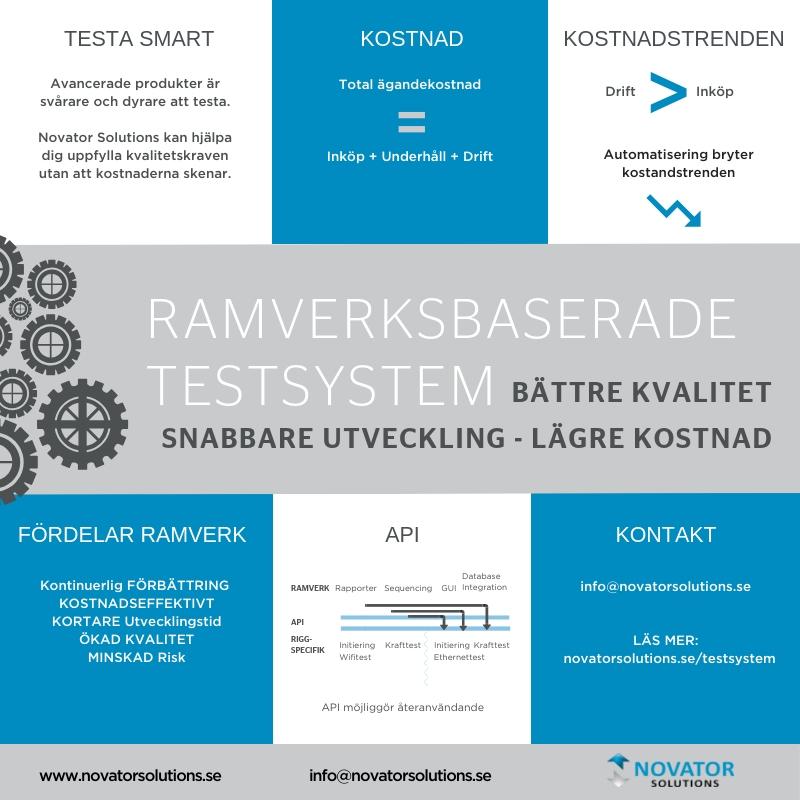 Ramverbaserade Testsystem